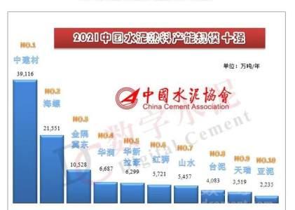 中国水泥协会公布2021年全国水泥熟料产能50强企业排名