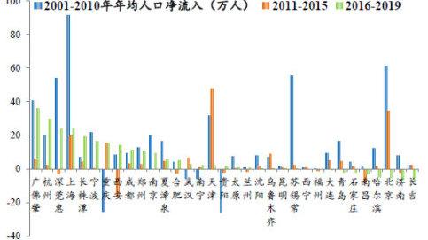 任泽平:人口向大都市圈大城市群集中 房地产市场将更加分化