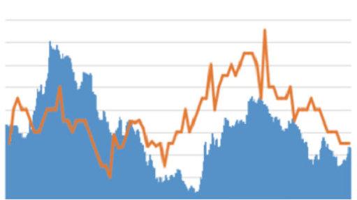 12月社融增速下行:波动或趋势