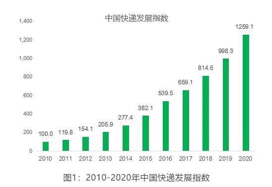 2021年快递业务量预计将超千亿件 收入将超万亿元