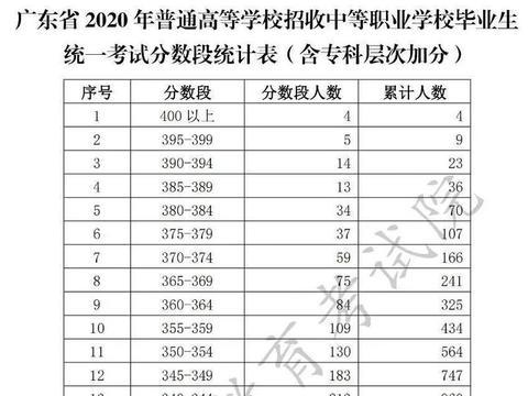 兴宁学子注意!广东春季高考4月7日起填志愿,网上确认志愿