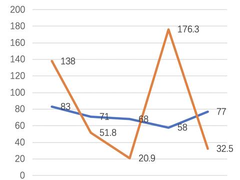 上周发生77起投融资事件,融资规模不足前一周五分之一