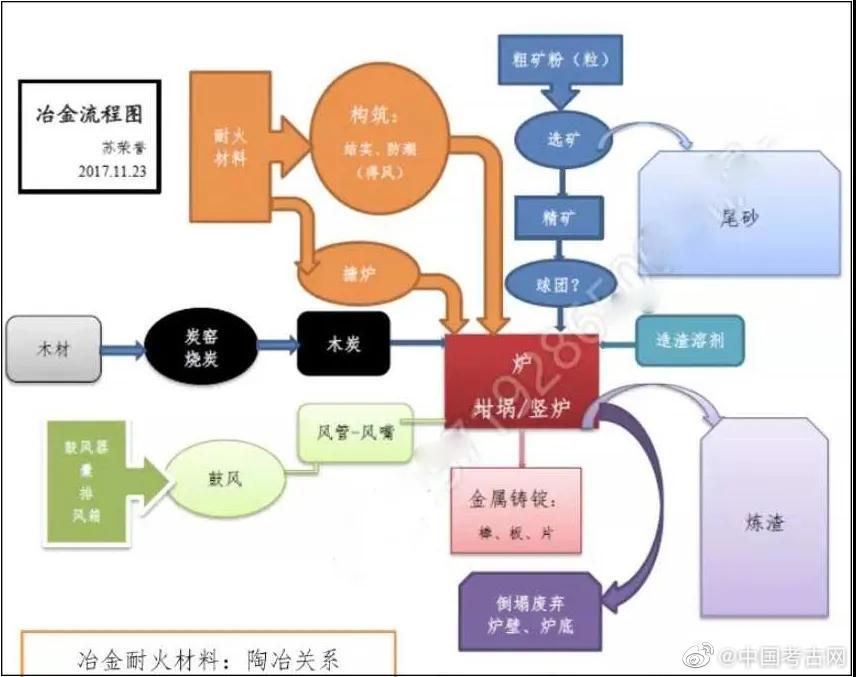 """苏荣誉教授谈""""中国冶金考古新问题与方法论思考"""""""