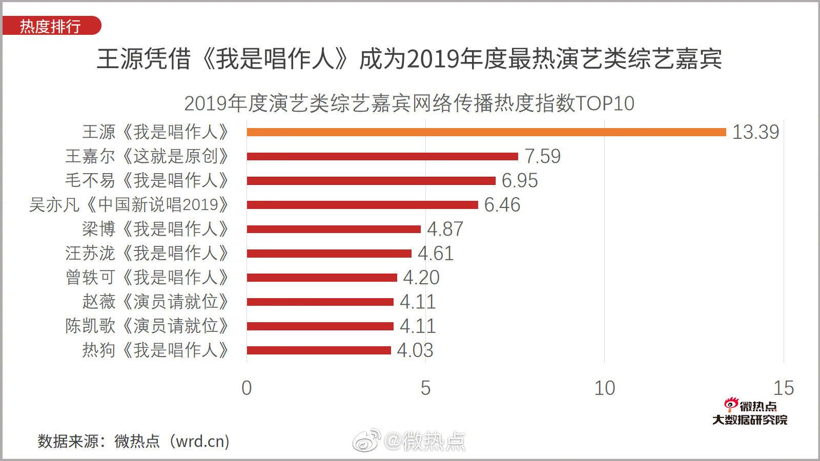 王源凭借《我是唱作人》获得2019年度最热演艺类综艺嘉宾在过去的一年