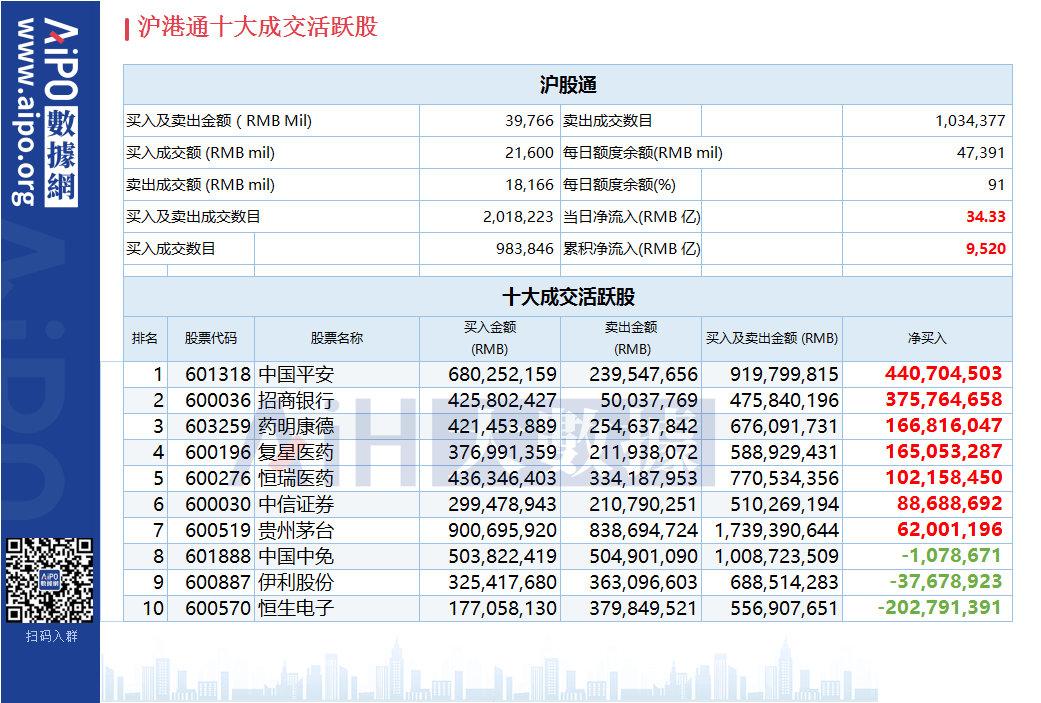 沪(深)港股通今日(8.14)十大成交活跃股