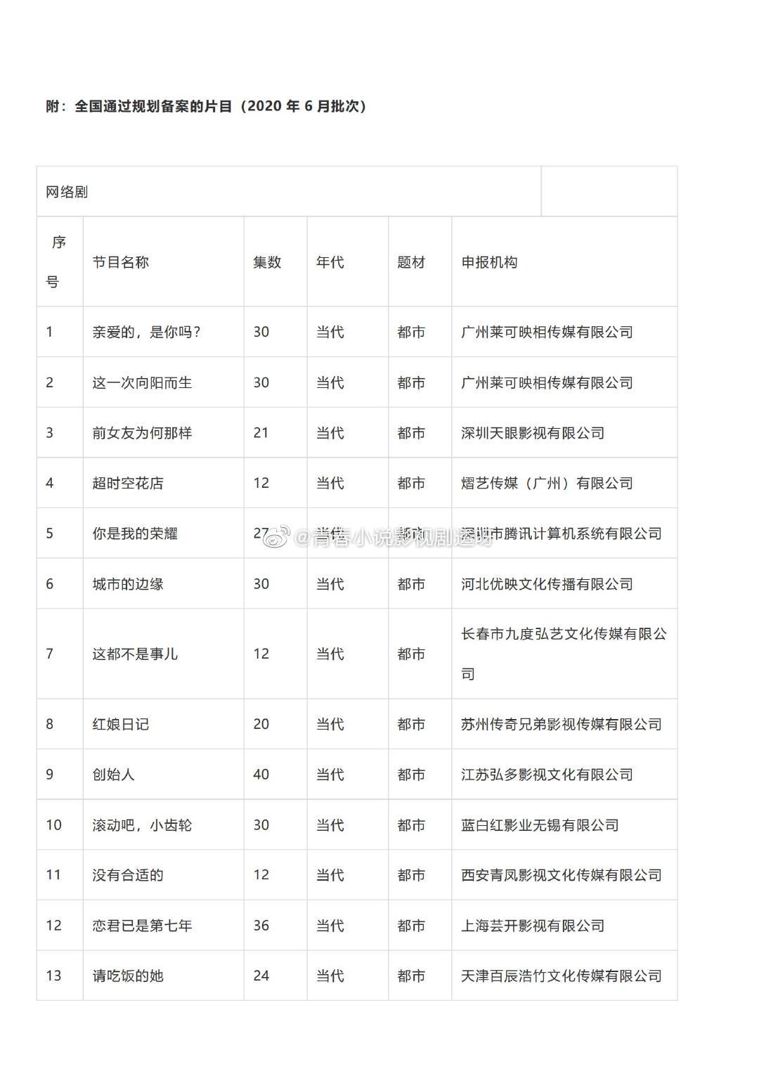 广电总局6月网络剧备案公示