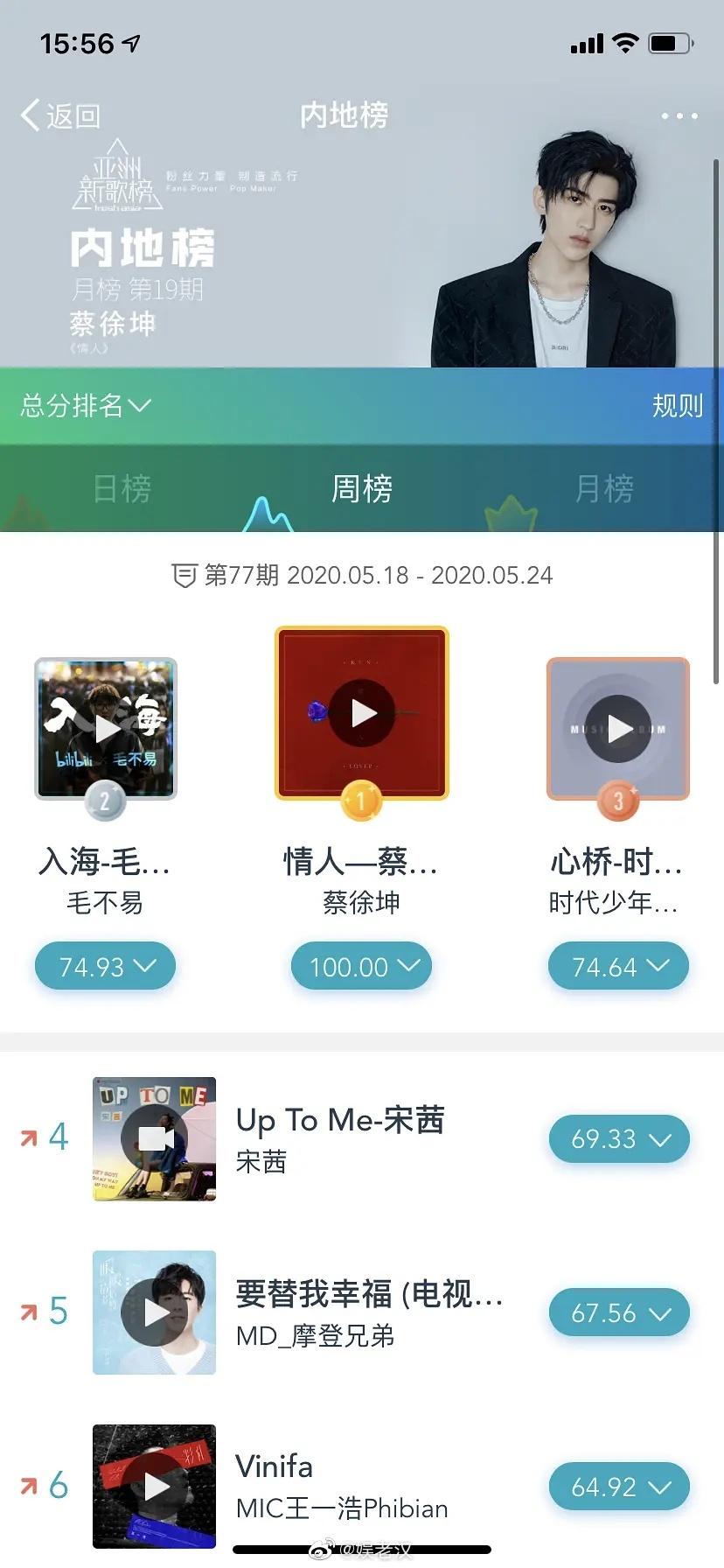 """蔡徐坤原创新歌《情人》继续登顶""""新一期亚洲新歌榜内地榜""""榜单TOP1"""