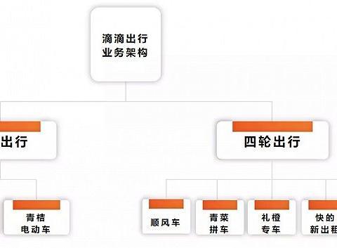 程维救赎滴滴IPO:掉队TMD与王兴黄峥的无限战争
