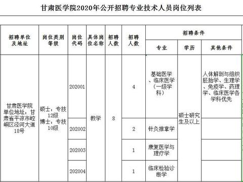 甘肃医学院公开招聘事业编专业技术人员8人