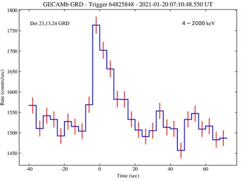 北斗三号传送伽马射线暴警报 助科学家第一时间观测宇宙奇观