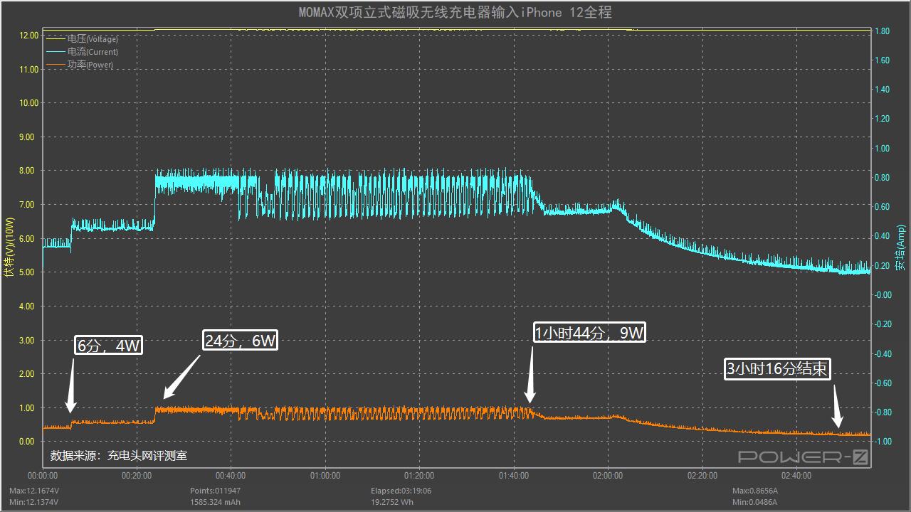 为iPhone 13而来,通用iPhone 12系列,测评MOMAX立式双项磁吸无线充 评测 第22张