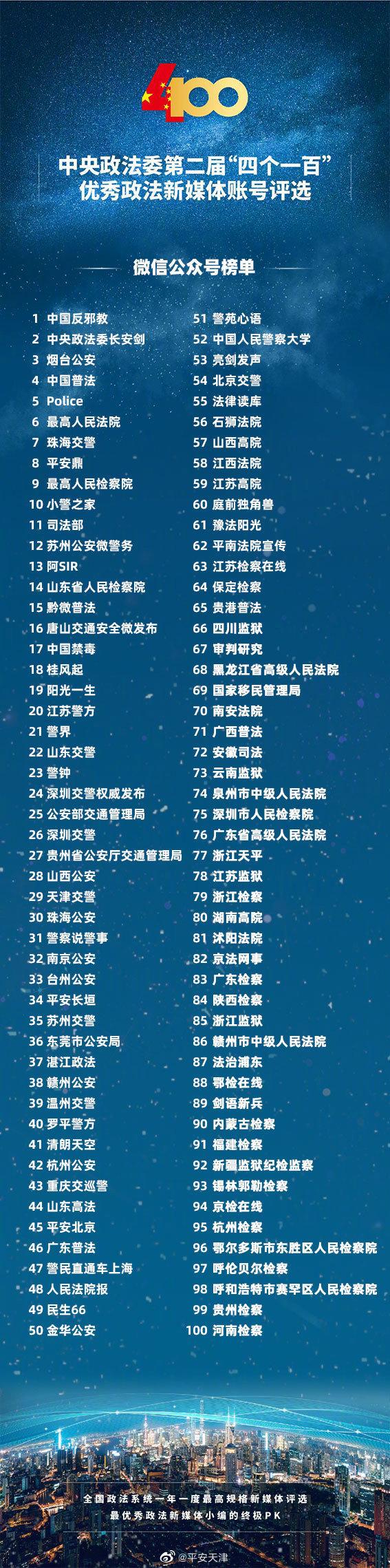 """重磅!中央政法委第二届""""四个一百""""优秀政法新媒体榜单发布"""