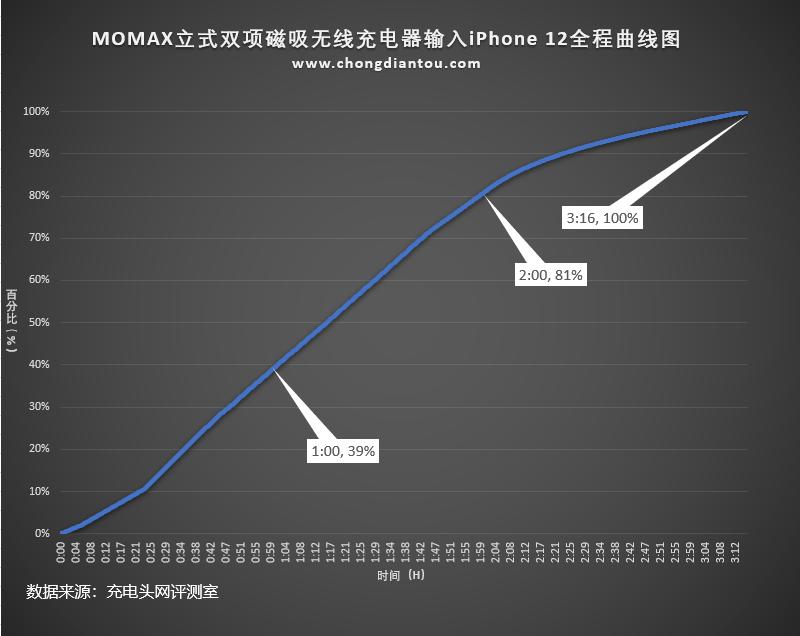 为iPhone 13而来,通用iPhone 12系列,测评MOMAX立式双项磁吸无线充 评测 第23张