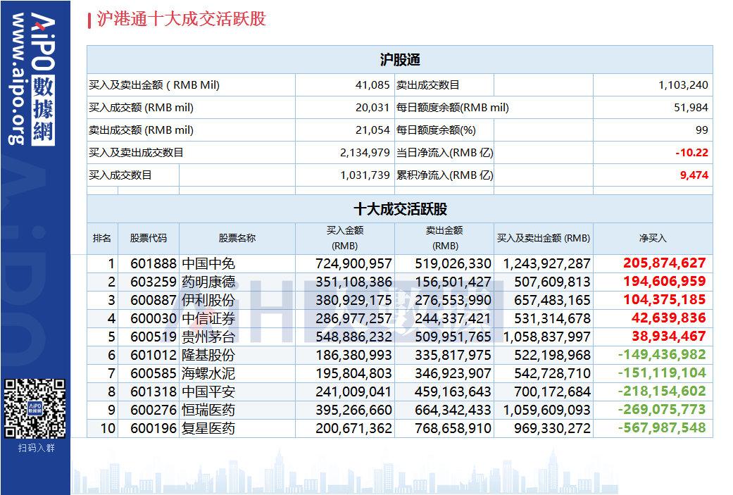 沪(深)港股通今日(8.13)十大成交活跃股