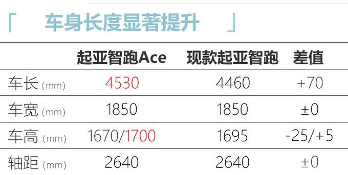 起亚智跑Ace实拍曝光,1.5T动力超大众2.0T,尺寸加长,即将上市