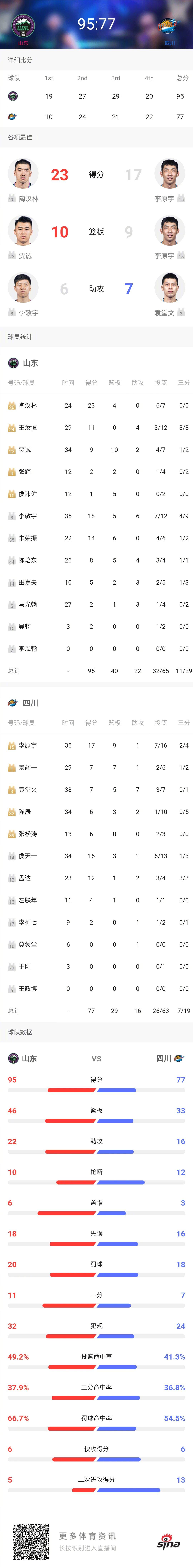 @山东西王篮球俱乐部官微 95-77主场战胜@四川金强蓝鲸篮球俱乐部官方