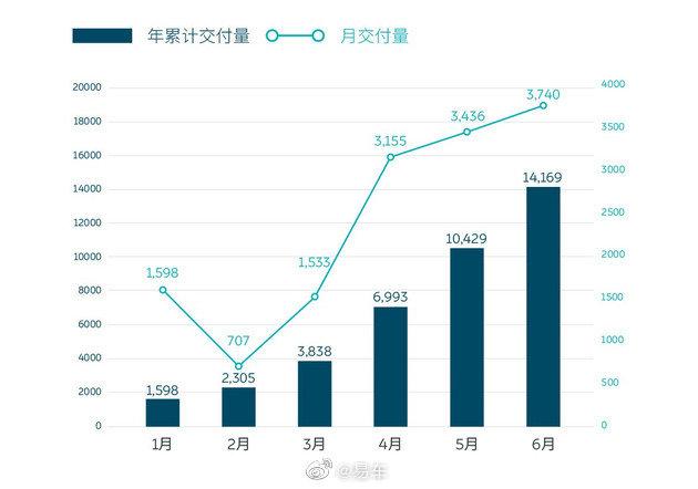 蔚来ES6/ES8销量创新高 二季度交付超过一万台
