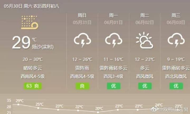 未来两小时,黑龙江这些地方将出现雷雨大风天气!局地伴有冰雹