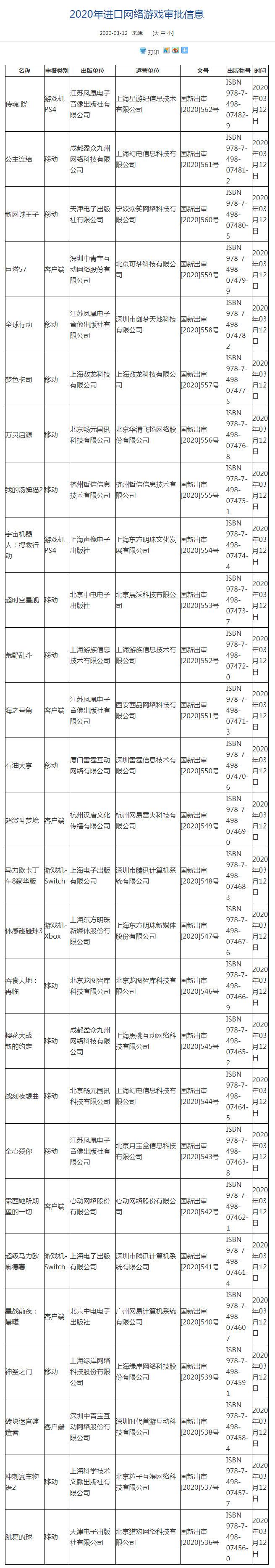 国家新闻出版广电总局最新公布2020年进口网络游戏审批版号名单包括