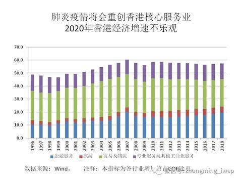 香港潜在经济金融风险几何?张明:疫情重创核心服务业 高位房价下跌压力骤升