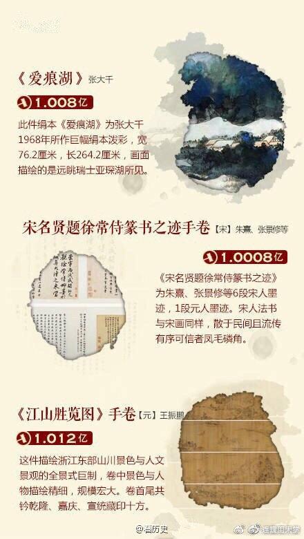 """那些身价""""过亿""""的中国书画,大师的传世之作……"""
