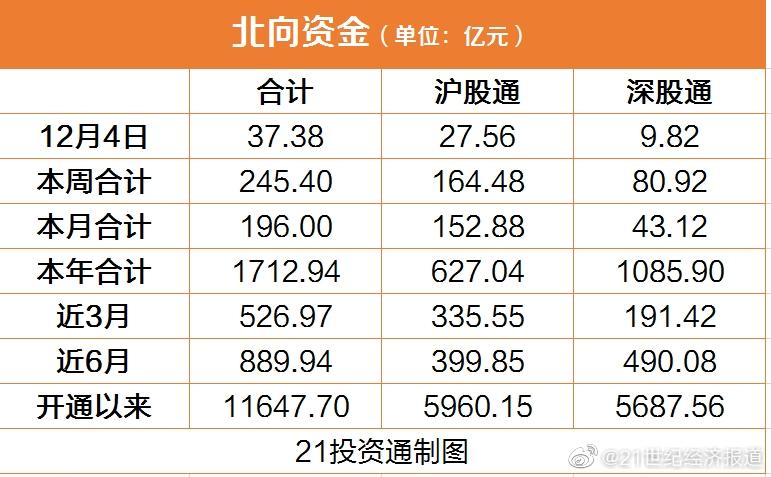 北向资金今日净买入逾37亿元,白酒股表现分化:扫入贵州茅台