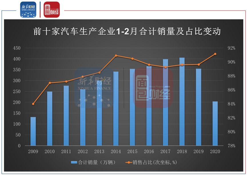 上市车企2月销量同比降八成 市场份额向龙头公司集中