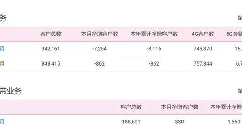 中国移动两个月用户流失811万,携号转网后哪家运营商最划算?