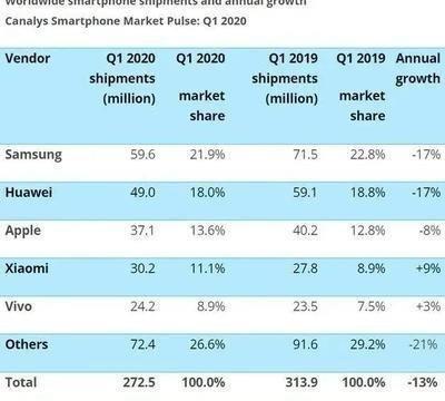 库克将国人研究透彻,iPhone四月份销量390万台,SE占24%