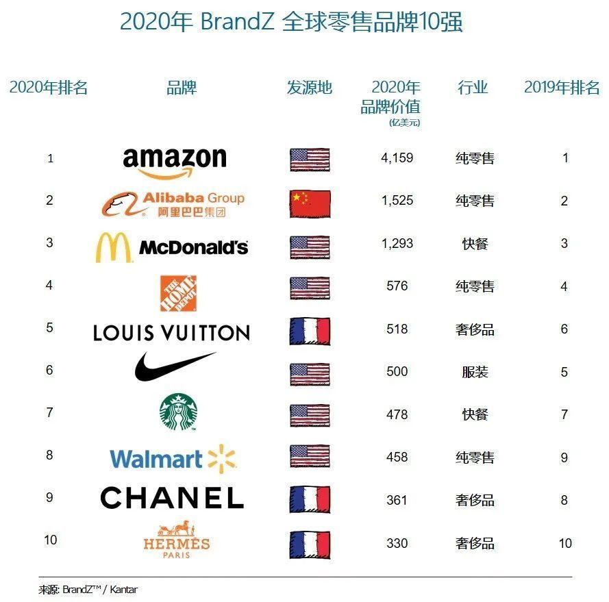 疫情对各大品牌价值冲击如何?最近凯度出了一个报告。看了这个榜单