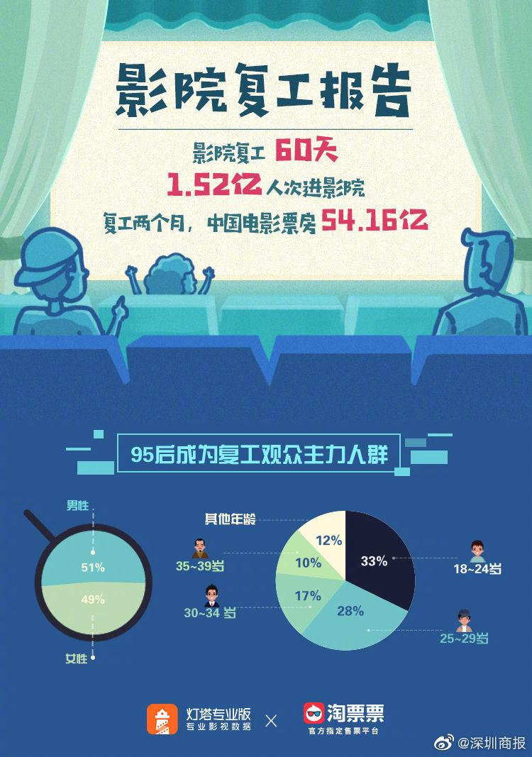 报告:影院复工60天创下54亿票房,95后成观影主力