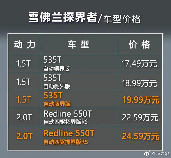 雪佛兰探界者单车导购 推荐535T Redline 550T 自动四驱捍界版RS