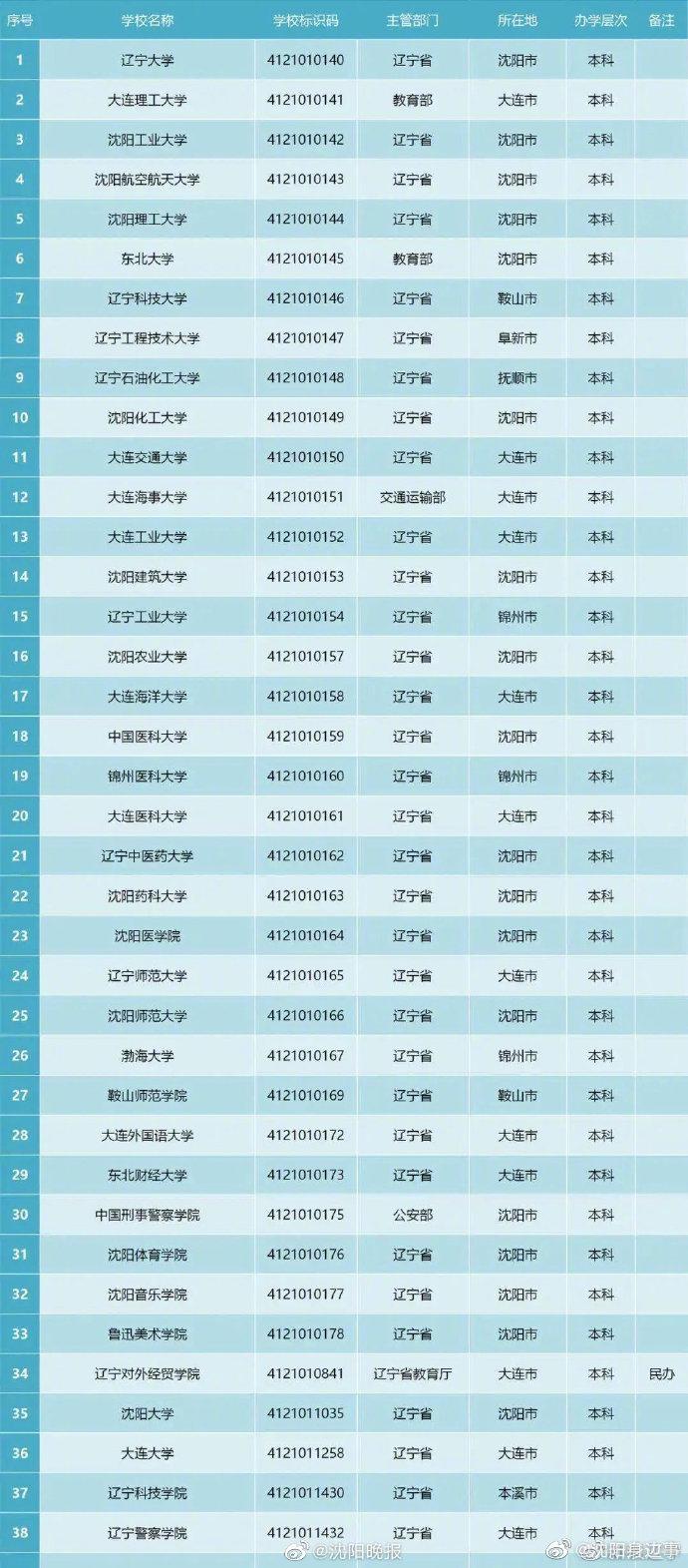 辽宁104所正规大学名单来了