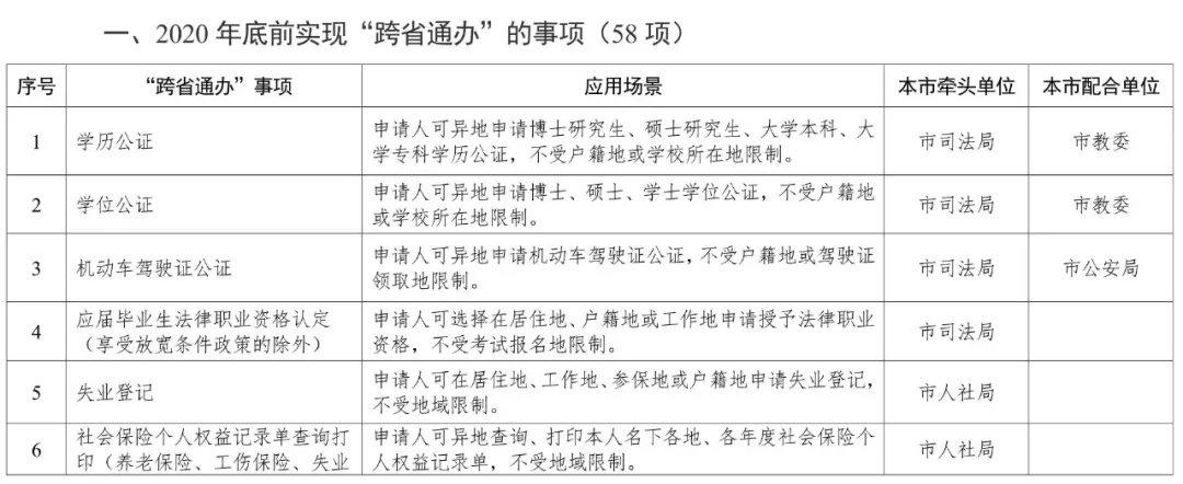"""人民日报客户端:天津推进140项政务服务""""跨省通办"""""""