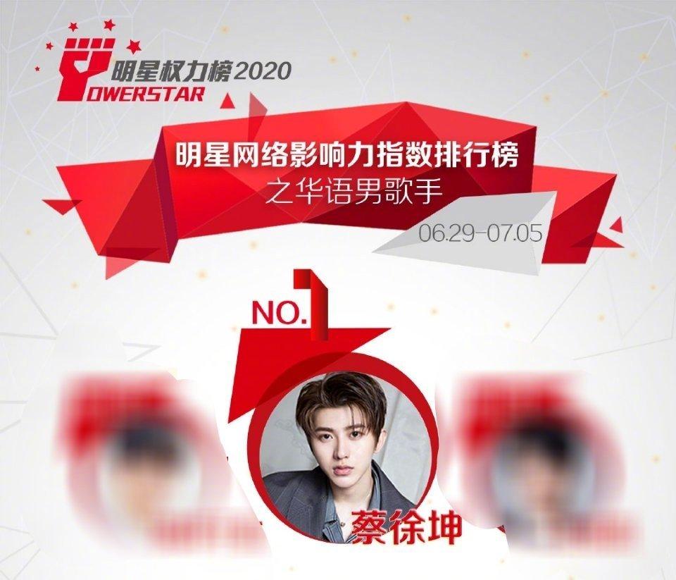 新一期明星权力榜网络影响力指数榜单公开,蔡徐坤再次夺得榜首