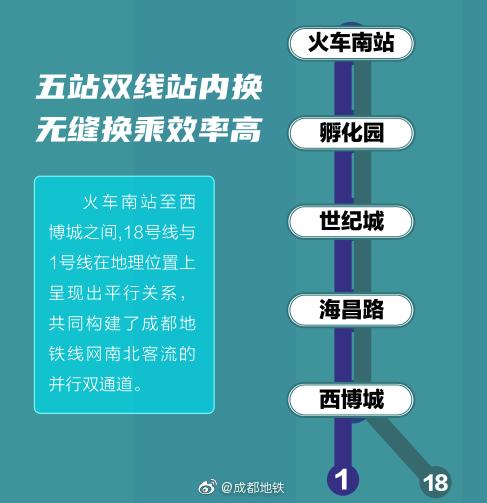 经过实测,早高峰搭乘1号线从火车南站到达西博城共需停站17个站