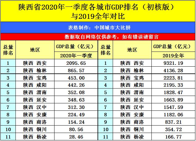 福州GDP2020_2020年中国城市GDP50强预测:南京首进前10,重庆超广州,福州破...(2)