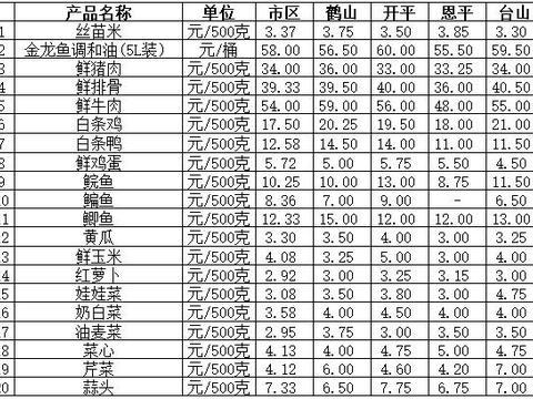 """一周""""菜篮子""""价格动态猪肉商品价格略涨 粮油水果价格微跌(6月29日-7月6日)"""