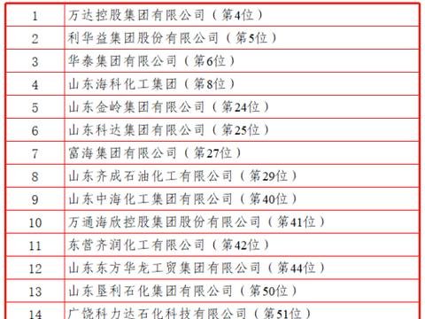 """2020年""""山东民营企业100强""""发布 东营市17家企业上榜"""