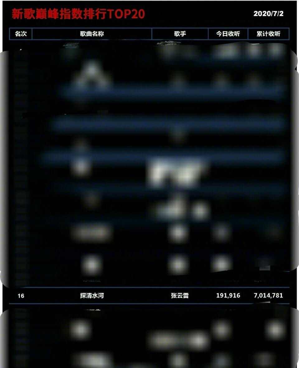 张云雷《探清水河》录音室版成绩单,累计收听超701万+