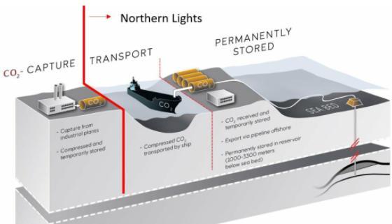 聚焦 | 碳捕集重大项目汇总