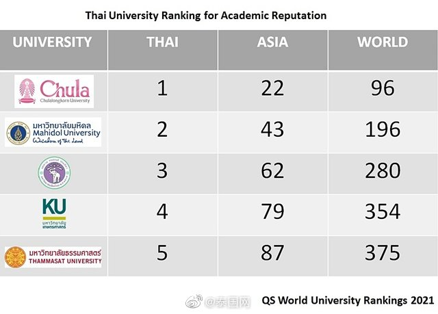 2021年泰国排名前5位大学,朱拉隆功大学首进QS世界大学排名前100