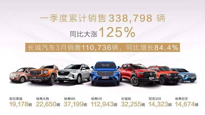 新能源、SUV、皮卡劲涨,长城汽车2021年一季度销售汽车近34万辆