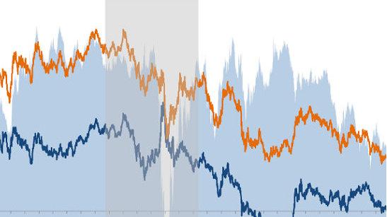 美债收益率曲线陡峭化的含义