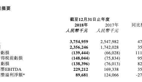 """猫眼2019年盈利4.59亿,疫情冲击下""""互联网票务""""能否走出困境?"""