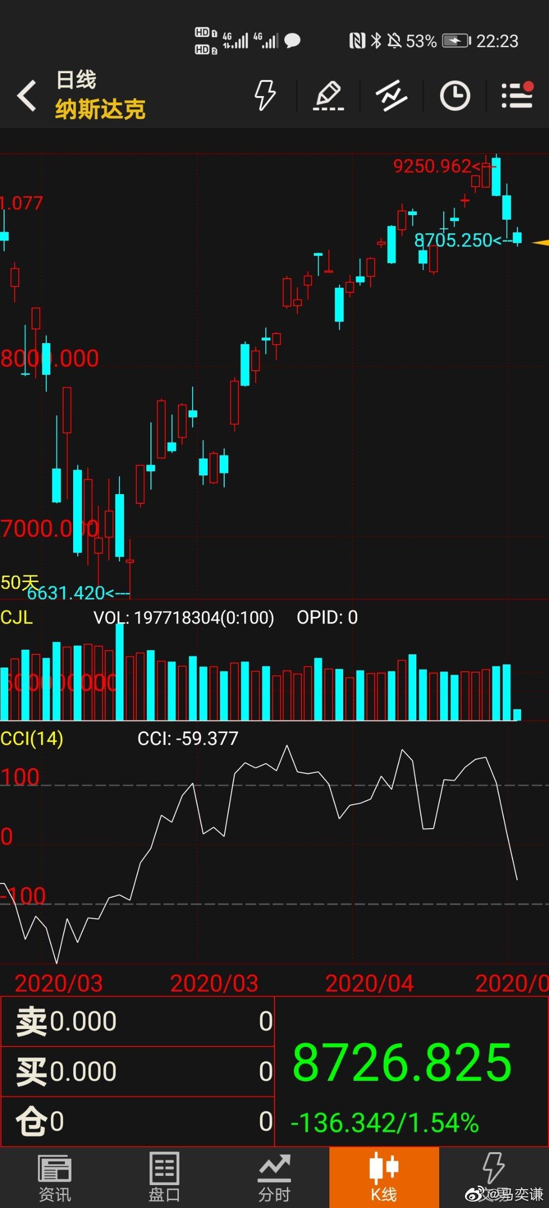 美股大跌,预计明天A股也会延续弱势势头。前期获利