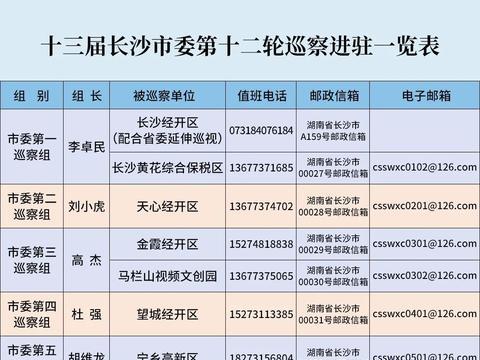 十三届长沙市委第十二轮巡察全部进驻(附分组名单、联系方式)