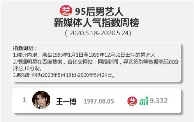 恭喜王一博登寻艺95后艺人新媒体人气指数男艺人新一期周榜榜单TOP1