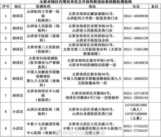 太原市对社会开放的新冠病毒核酸检测机构达39所 12月1日