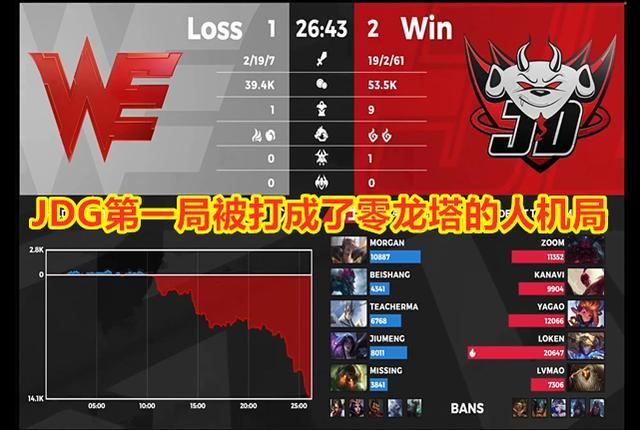英雄联盟:JDG击败WE,赢下四皇对御三家之战;RW1比2不敌OMG